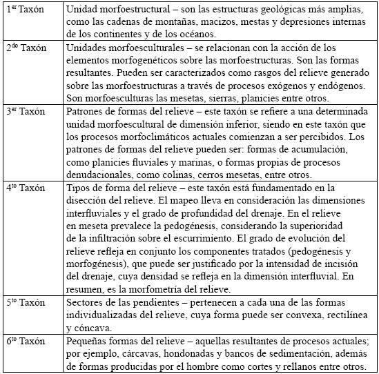 Representación esquemática de las unidades taxonómicas propuestas por Ross (1992)