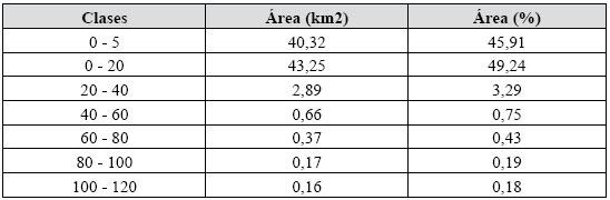 Clases de hipsometría en el área de estudio en km2 y en porcentaje