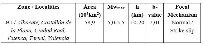 Characteristics of the Seismogenetic Zone