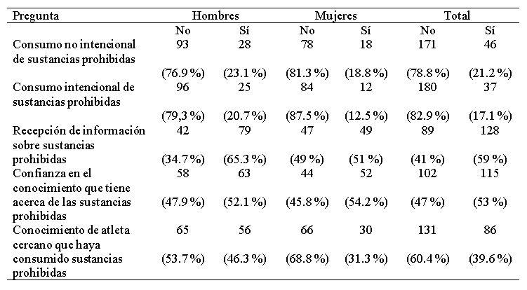 Autoreporte y proyección del dopaje según deporte
