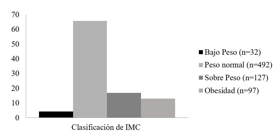 Clasificación del índice de masa corporal de la población evaluada.