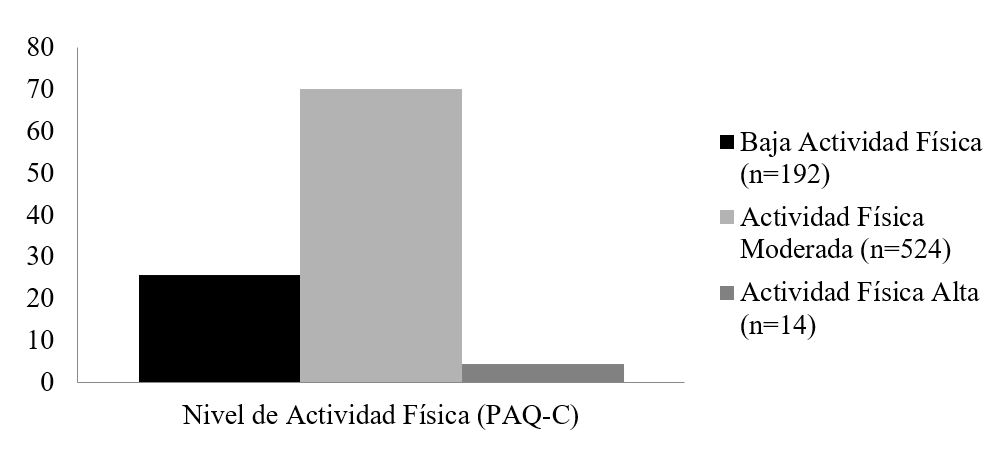 Nivel de actividad física de la población evaluada.
