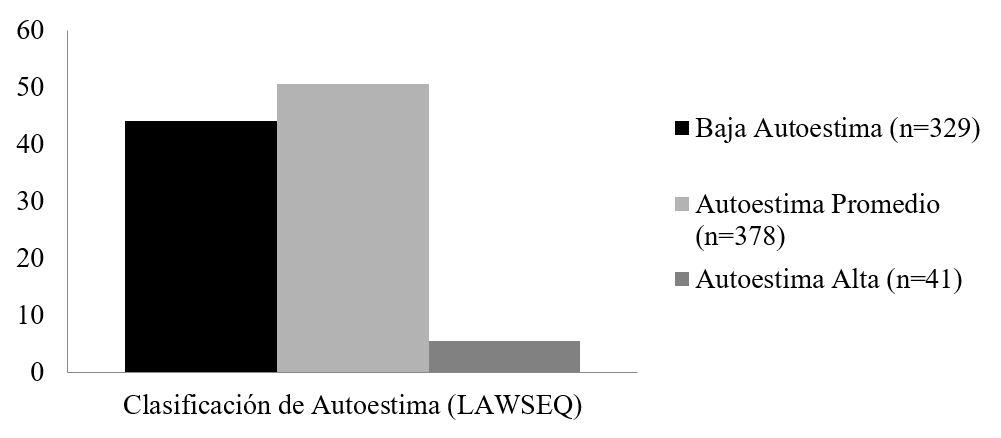 Clasificación de autoestima de la población evaluada.