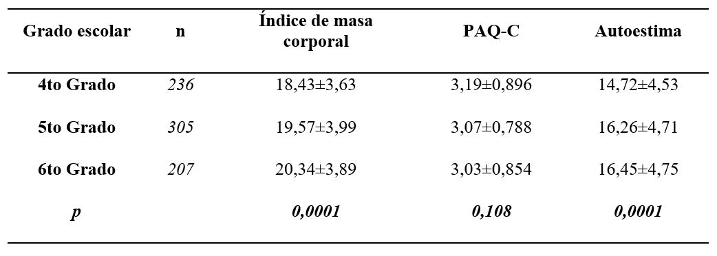 Comparación del índice de masa corporal, el nivel de actividad física y autoestima según grado escolar