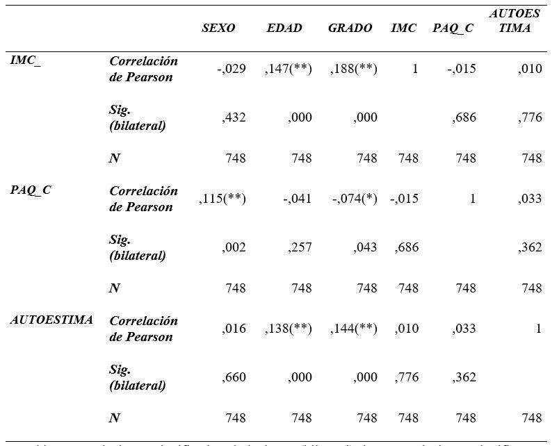Correlación del índice de masa corporal, el nivel de actividad física y autoestima según grado escolar, edad y género