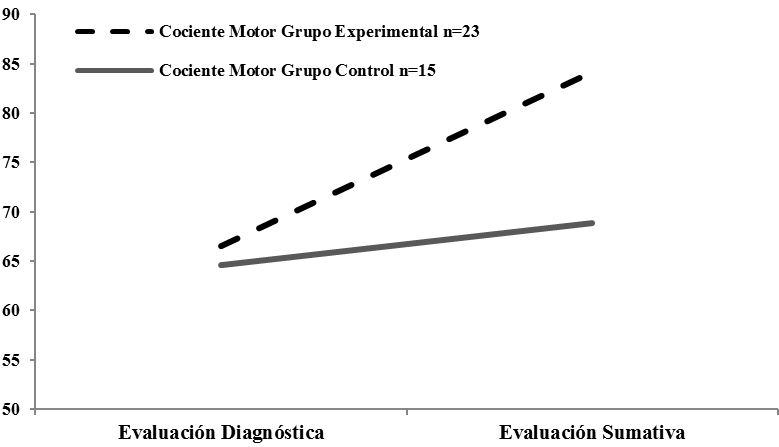 Cambios en el cociente motor en los participantes del estudio (n=38).
