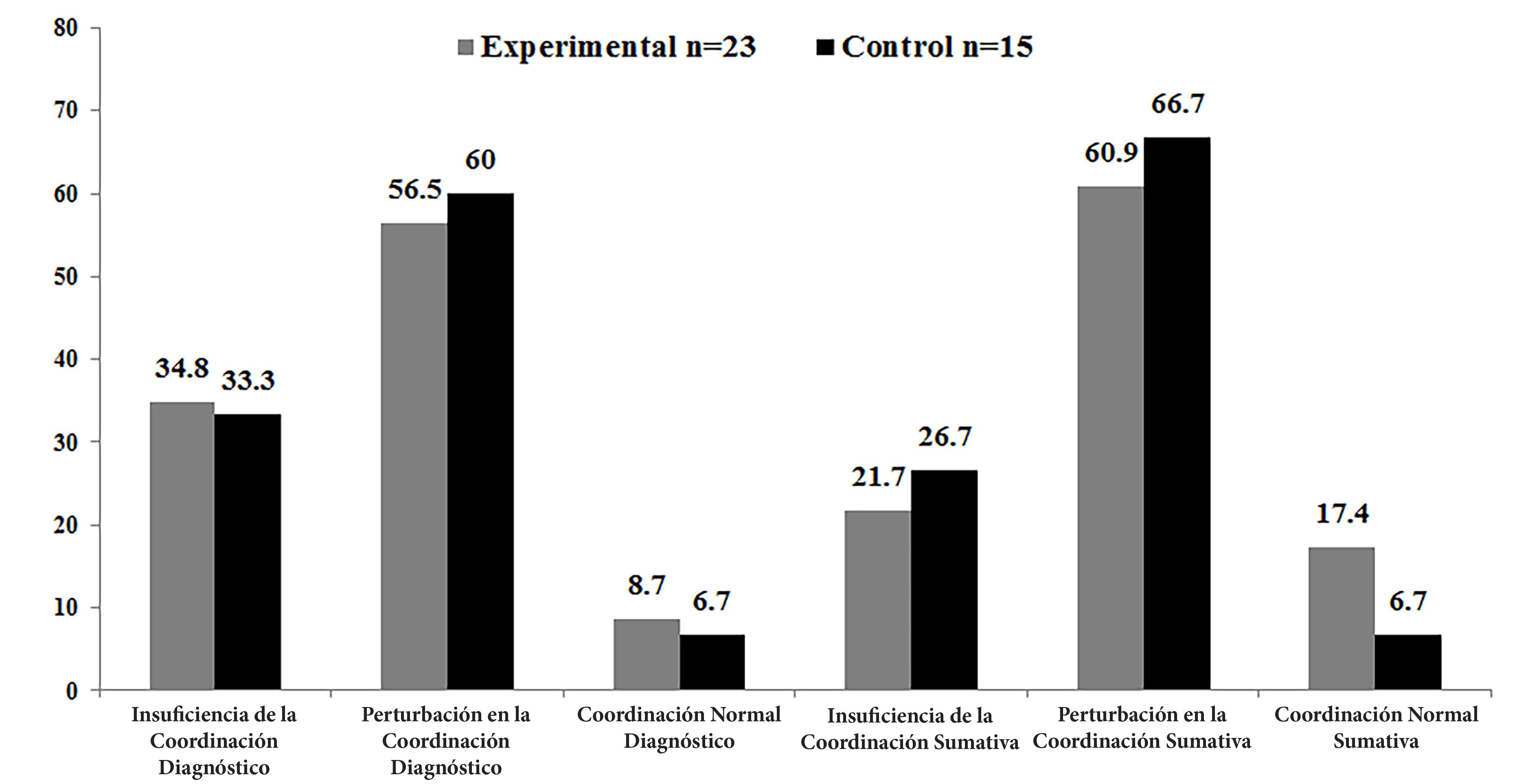 Distribución porcentual (%) de la clasificación del cociente motor de los sujetos participantes en el estudio, evaluados antes y después de la intervención con el test KTK (n=38).