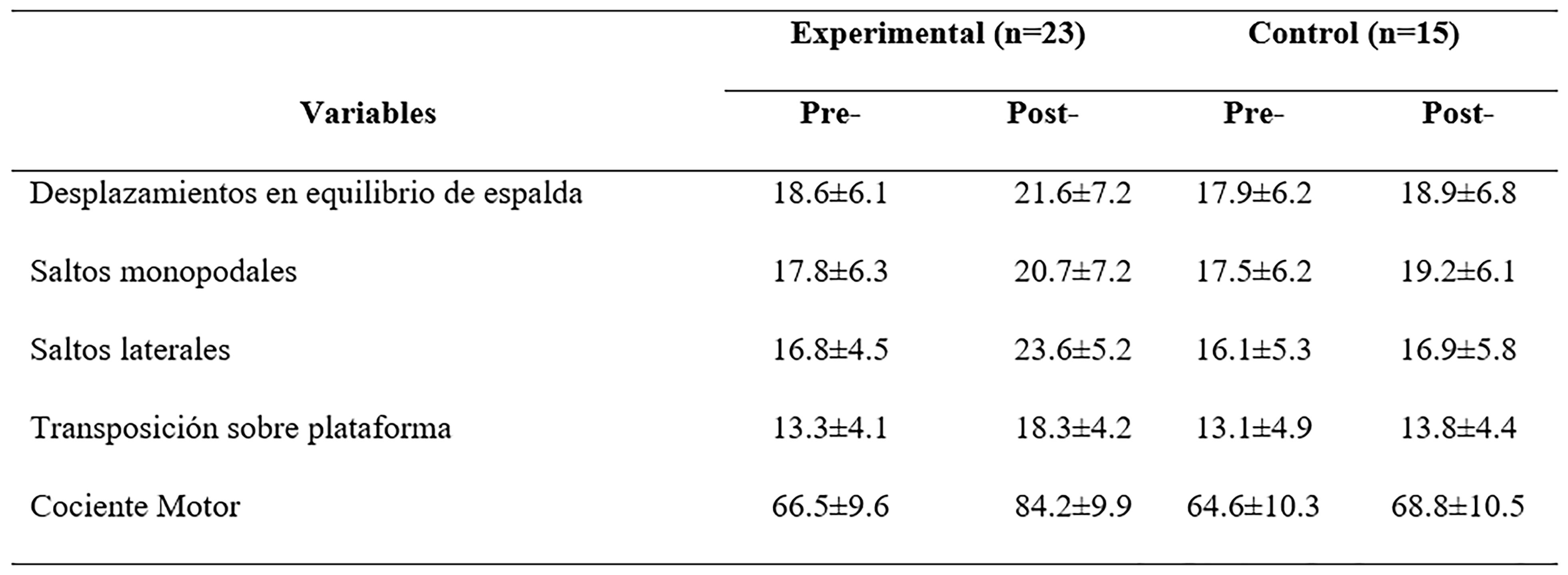 Estadísticas descriptivas (M ± DE) de los sujetos participantes en el estudio (n=38) evaluado por el test KTK.