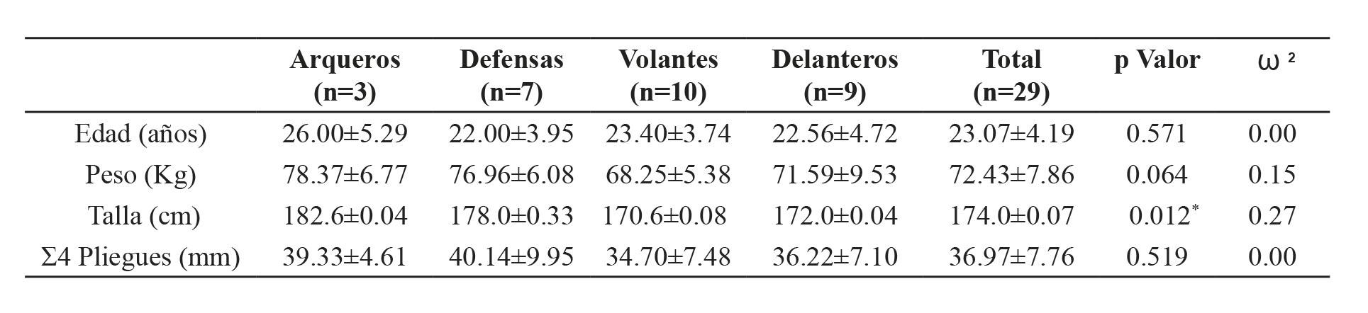 Estadísticas descriptivas (M ± DE) de los deportistas, según la posición de juego