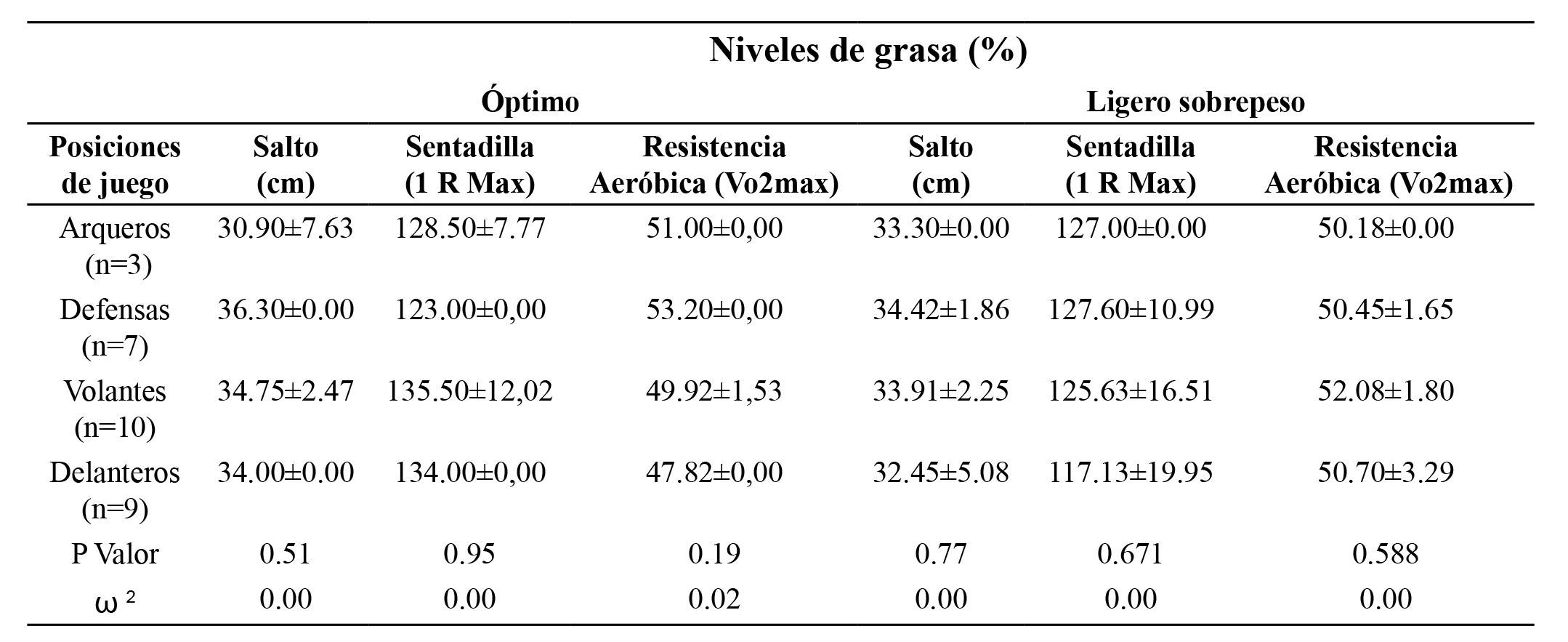 Variables funcionales de cada posición de juego, según niveles de porcentaje de grasa