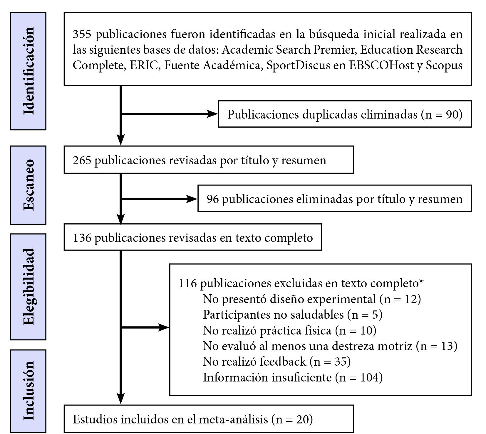 Diagrama de flujo para la selección de estudios incluidos