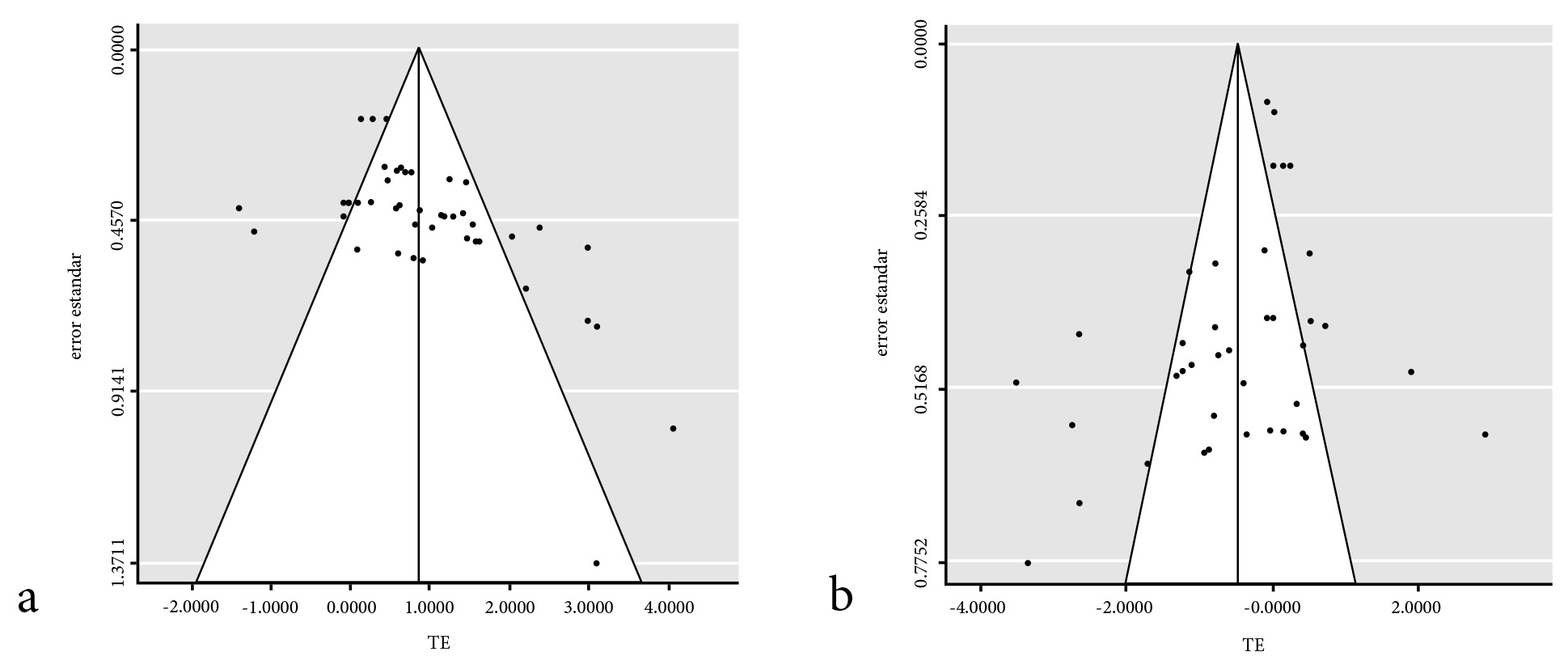 Gráficos de embudo para a) la fase de adquisición (t = 4.17; df = 46; p < 0.01; B = -0.43) y b) retención (t = -2.31; df = 47; p= 0.02; B = 0.17)