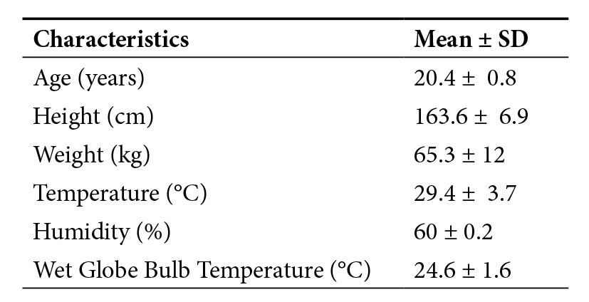 Player Characteristics and Environmental Conditions.