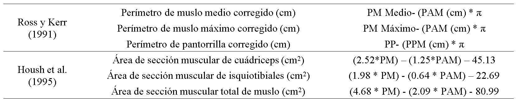 Ecuaciones antropométricas de miembro inferior