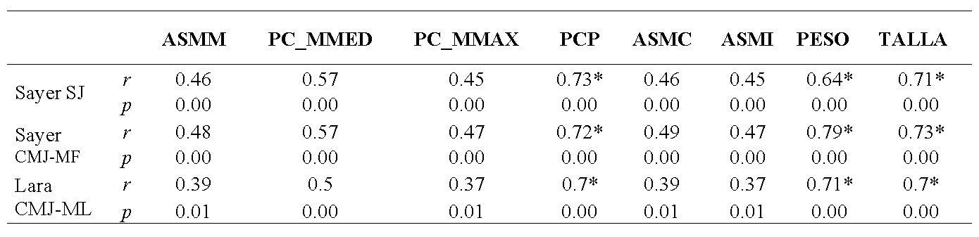 Correlación de la antropometría y la potencia de miembro inferior