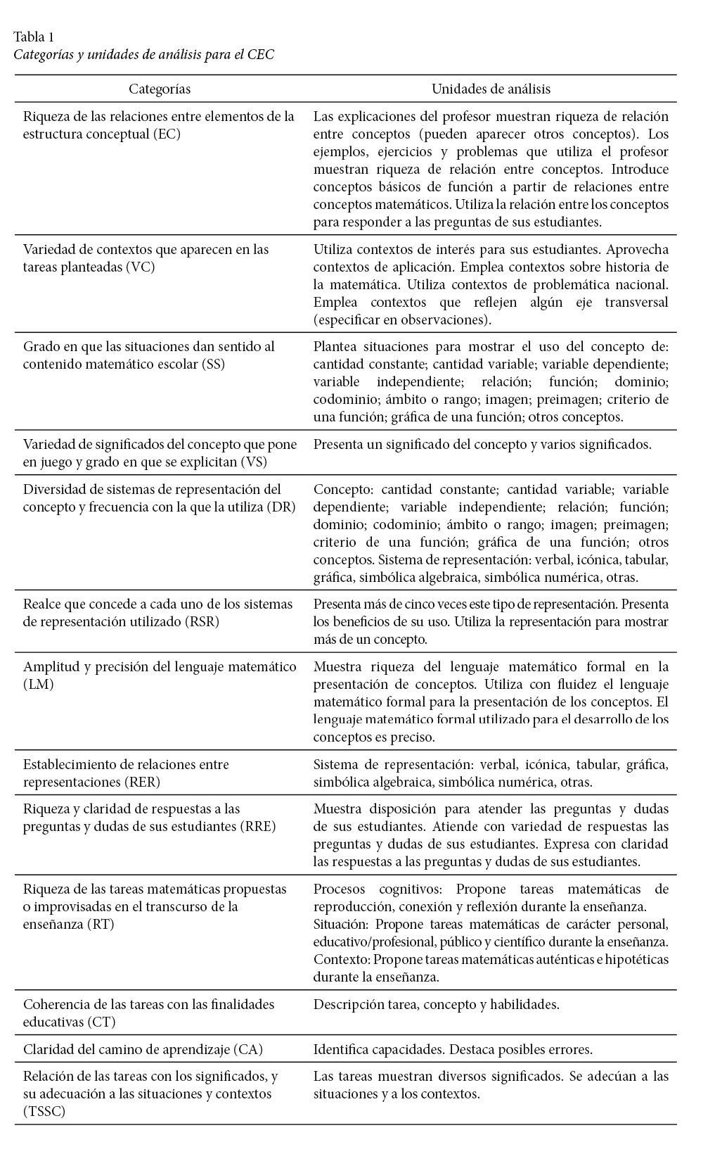 View Of Mathematics Teachers Specialized Knowledge A Case