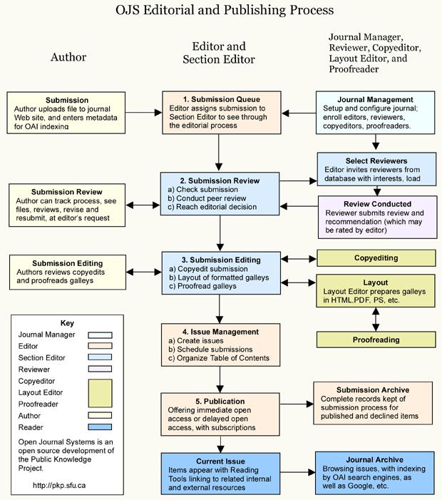 Editorial OJS y proceso de publicación